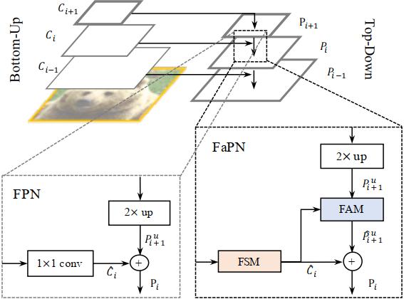 [ICCV 2021] FaPN: Feature-aligned Pyramid Network for Dense Image Prediction